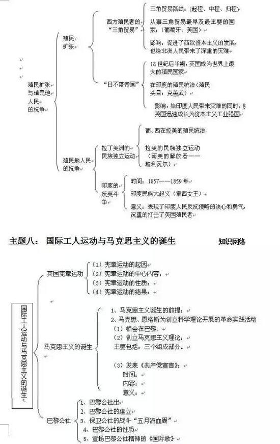 中考:初中历史框架结构图-5
