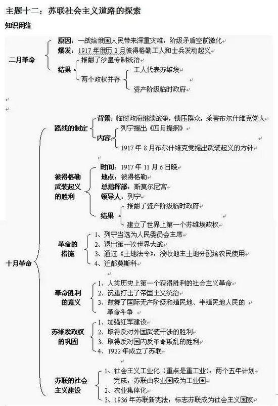 中考:初中历史框架结构图-7_北京新东方学校