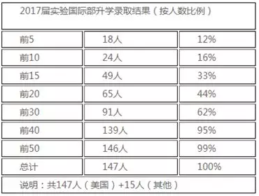 北京师范大学附属实验中学官网发布的招生报告