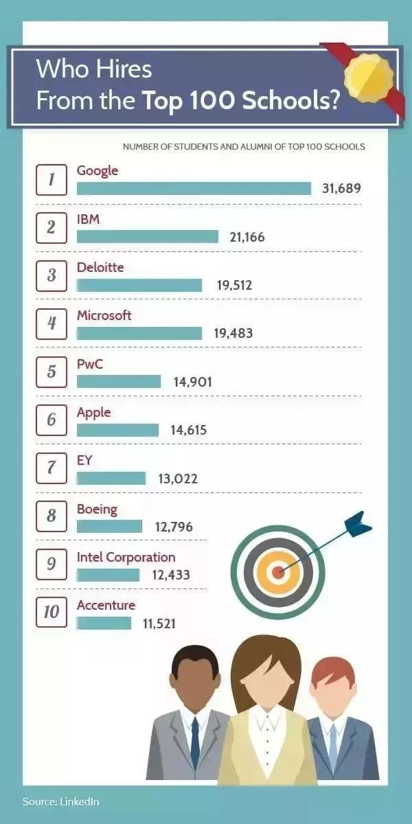 哪些公司雇佣员工来自TOP100学校最多?