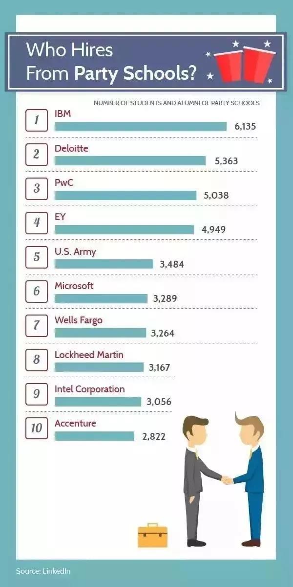 哪些公司喜欢雇佣派对多的学校?