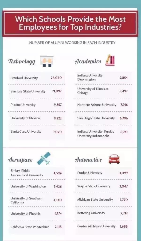 哪些学校向顶尖行业提供的人才最多?