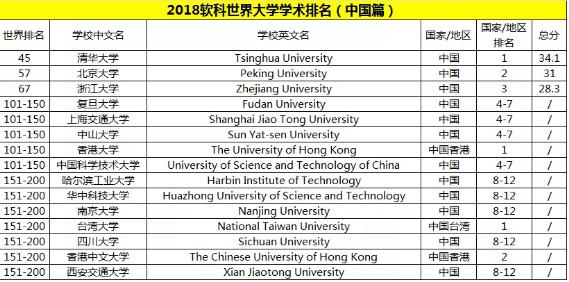 ARWU世界大学学术排名