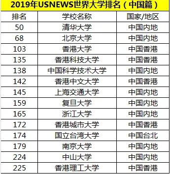 USNEWS排名-中国
