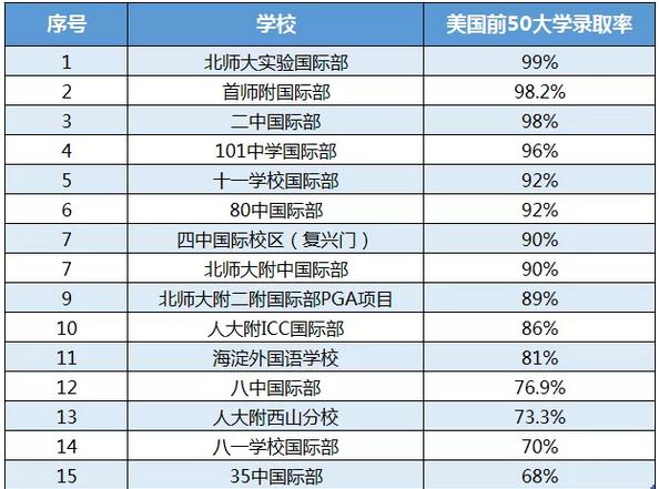 北京国际学校美国前50大学录取率