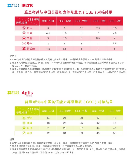 雅思,普思考试与中国英语能力等级量表对接结果正式发布