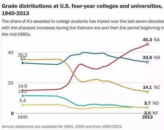 全美GPA评分最苛刻的10所大学