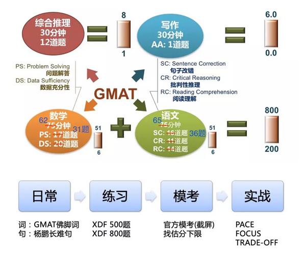 GMAT考试介绍、课程介绍及学习规划