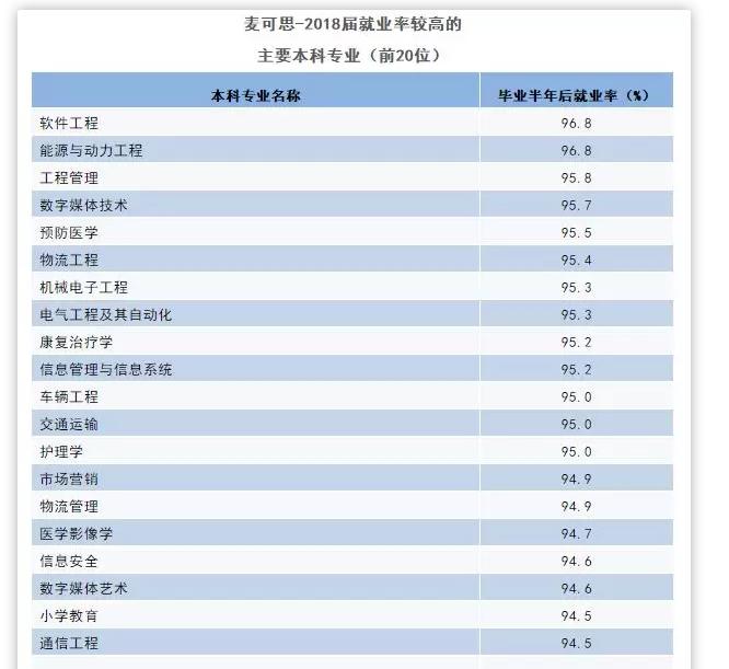 2019麦可思就业排行榜_2018麦可思就业排行榜丨广告学专业就业率TOP35