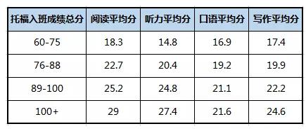 2018年3月-2019年3月托福冲分班孩子的入班成绩汇总