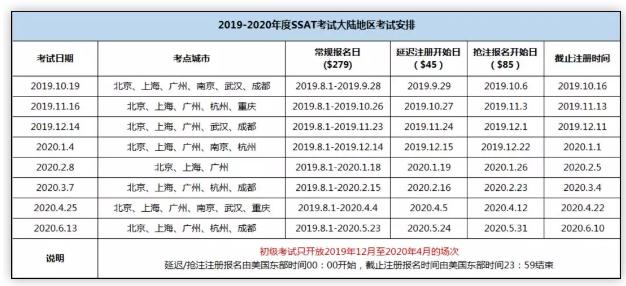 2019-2020学年SSAT考试安排