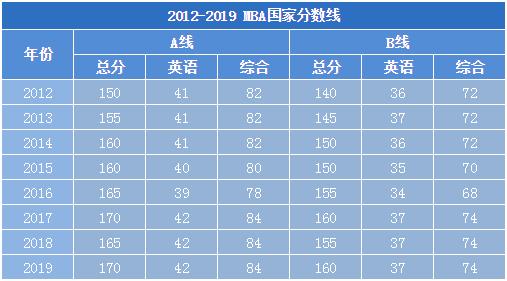2012-2019 MBA国家分数线