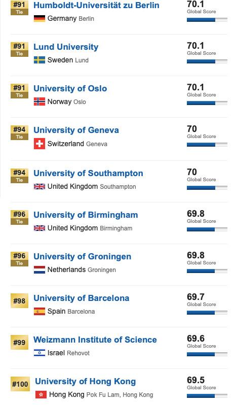 USNews2020年全球最佳大学排名