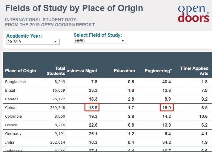 中国学生计算机及数学专业人数首超商科
