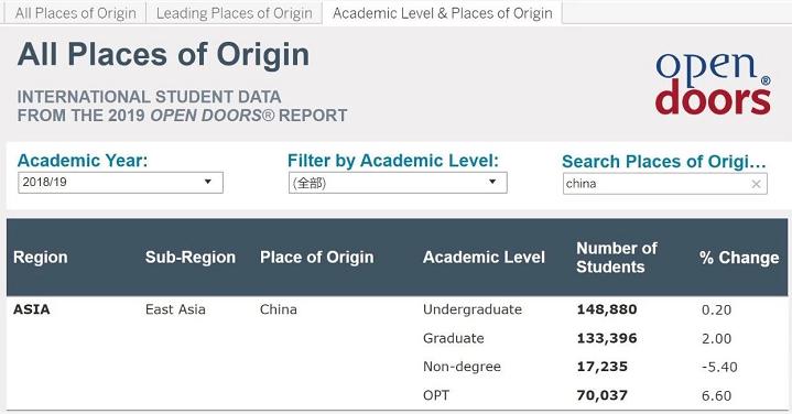 中国本科生数量vs. 研究生数量