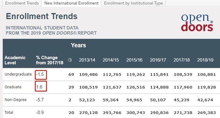 首次入读的国际本科生减少、研究生增多