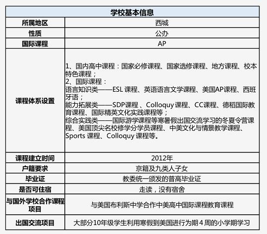 北京四中国际校区基本信息