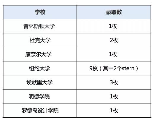 北京四中国际校区2020年早申请录取情况