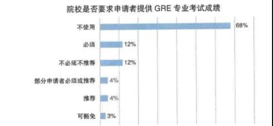 院校是否要求申请者提供GRE专业考试成绩
