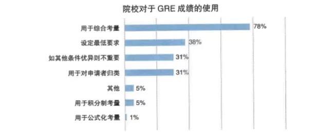 院校对于GRE成绩的使用