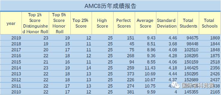 历年AMC8成绩报告