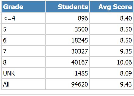 2019AMC8年级平均分表