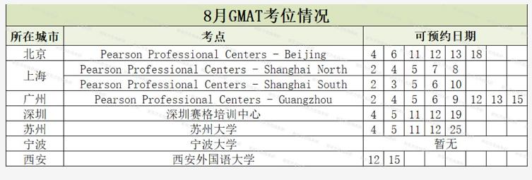 GMAT考点考位情况