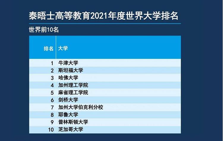 世界大学排名前10
