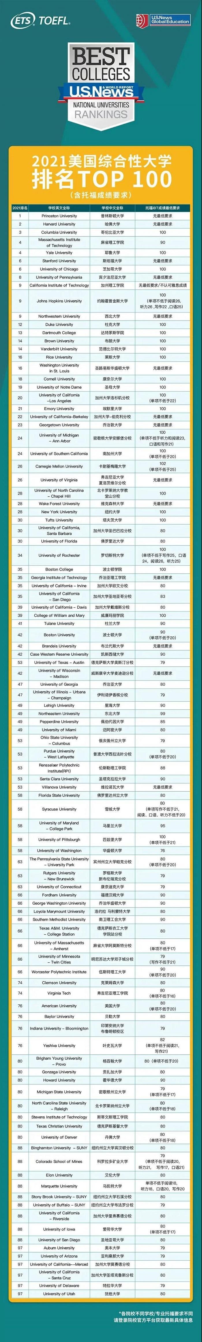 2021U.S.News美国大学排名TOP100院校托福要求