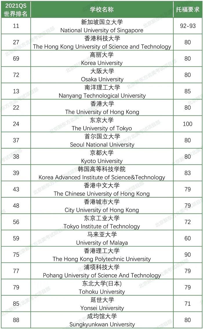 2021QS世界大学排名TOP100中亚洲大学的托福要求