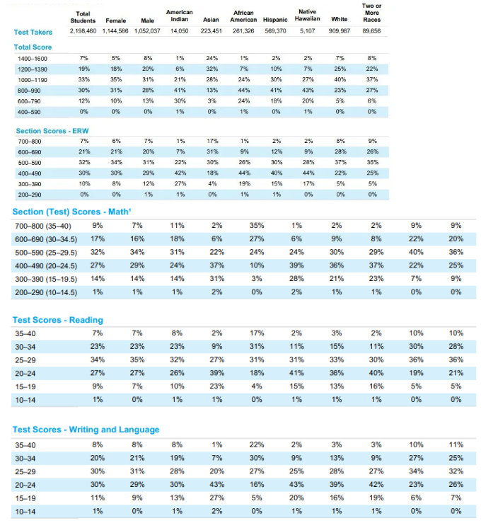 2020年SAT全球成绩报告