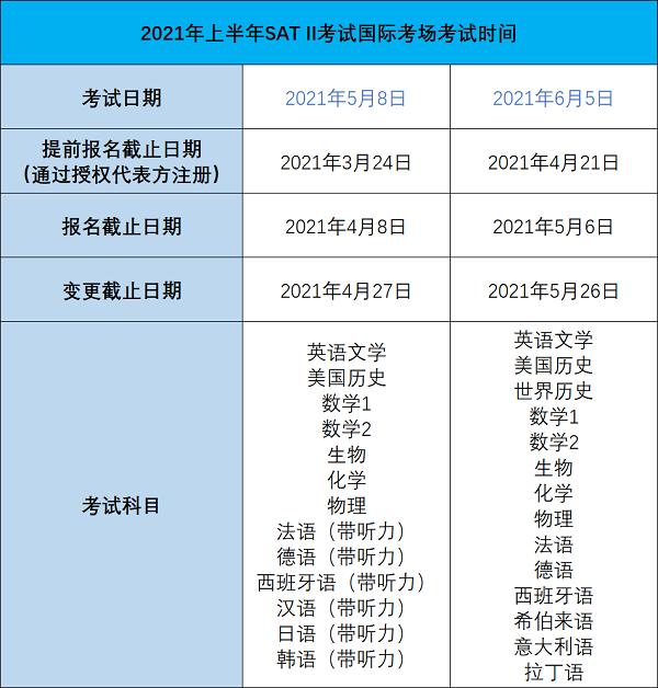 2021上半年sat2考试国际考场考试时间