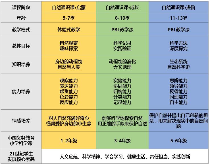 新东方·自然通识课